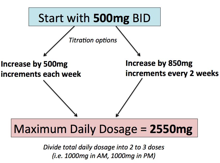 EHHOP - Oral Medications for Diabetes